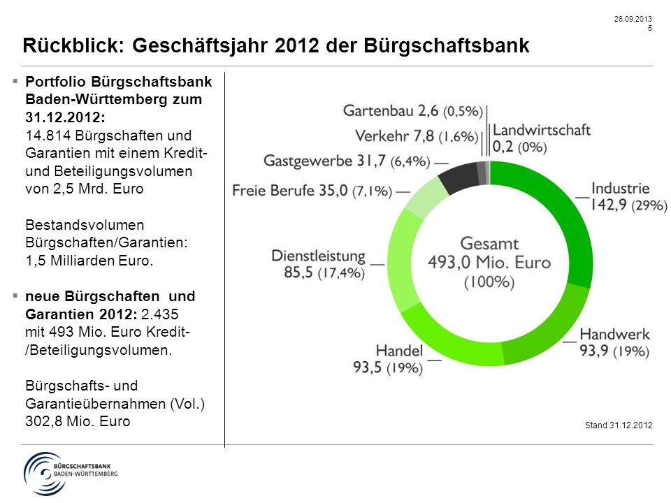 Rückblick: Geschäftsjahr 2012 der Bürgschaftsbank