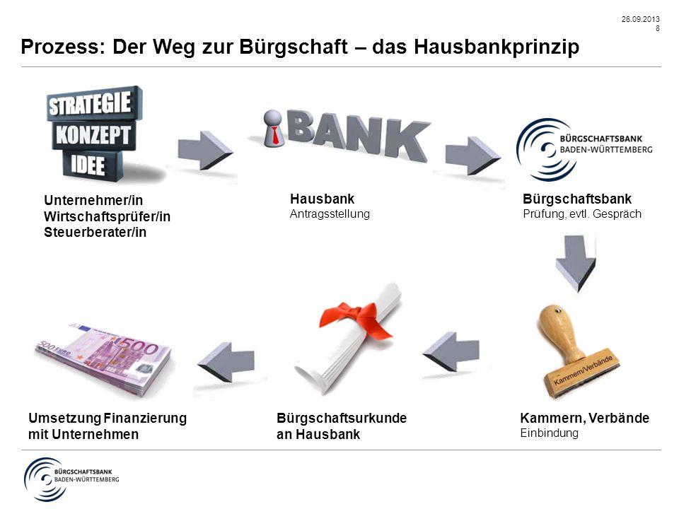 Prozess: Der Weg zur Bürgschaft – das Hausbankprinzip