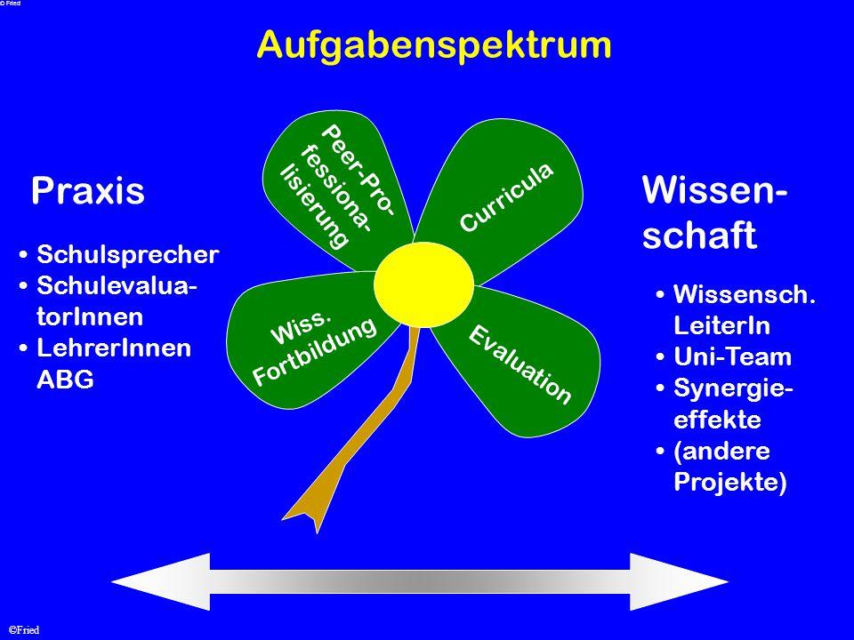 Aufgabenspektrum Praxis Wissen- schaft Schulsprecher