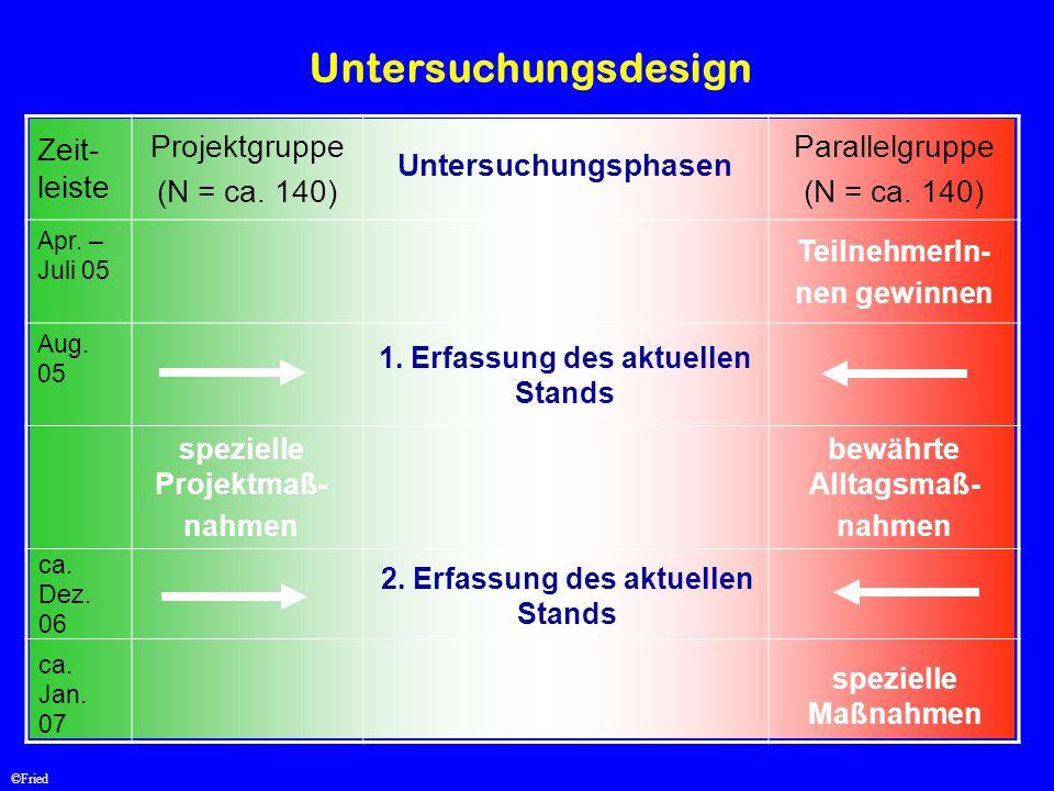 Untersuchungsdesign Zeit-leiste Projektgruppe (N = ca. 140)