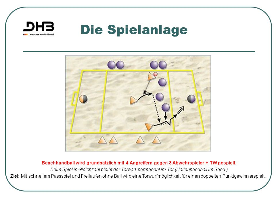 Die Spielanlage Beachhandball wird grundsätzlich mit 4 Angreifern gegen 3 Abwehrspieler + TW gespielt.