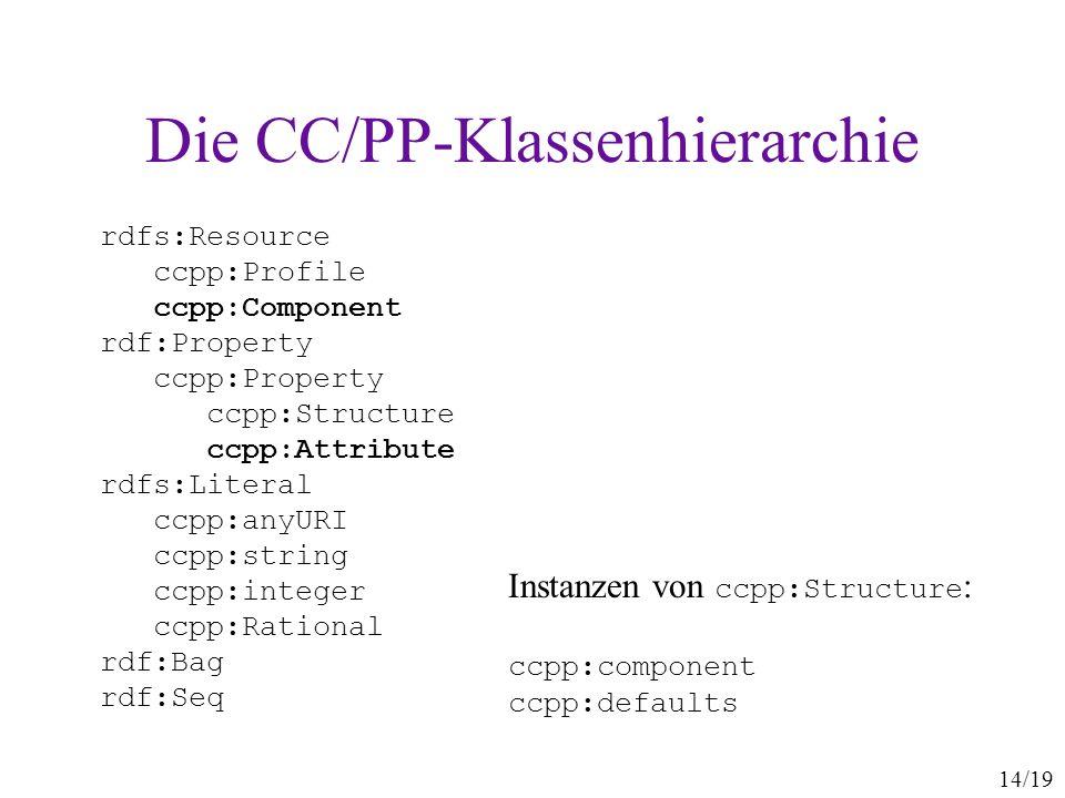 Die CC/PP-Klassenhierarchie