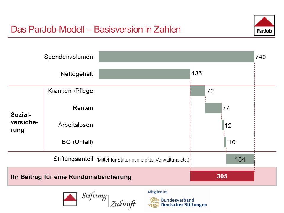 Das ParJob-Modell – Basisversion in Zahlen