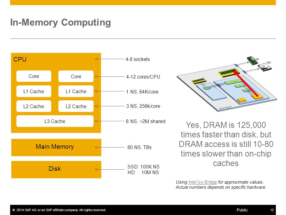 In-Memory Computing 80 NS, TBs. CPU. Core. L1 Cache. L2 Cache. L3 Cache. Main Memory. Disk. 1 NS, 64K/core.