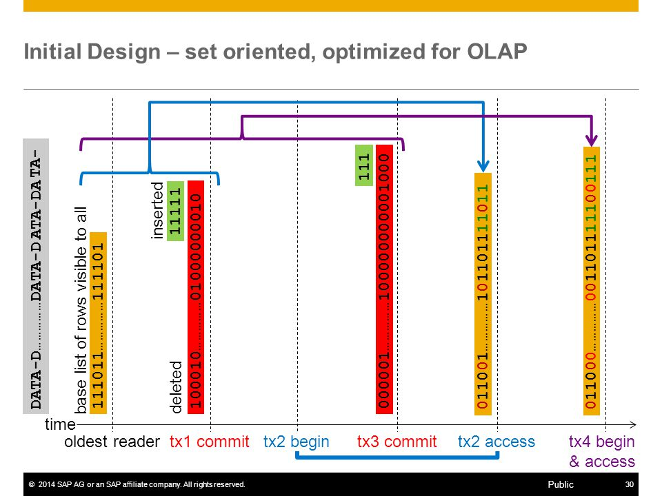 Initial Design – set oriented, optimized for OLAP