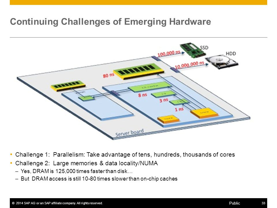 Continuing Challenges of Emerging Hardware