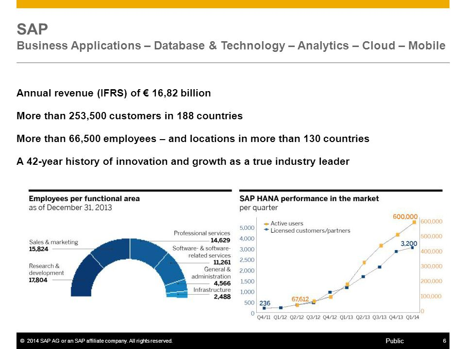SAP Business Applications – Database & Technology – Analytics – Cloud – Mobile