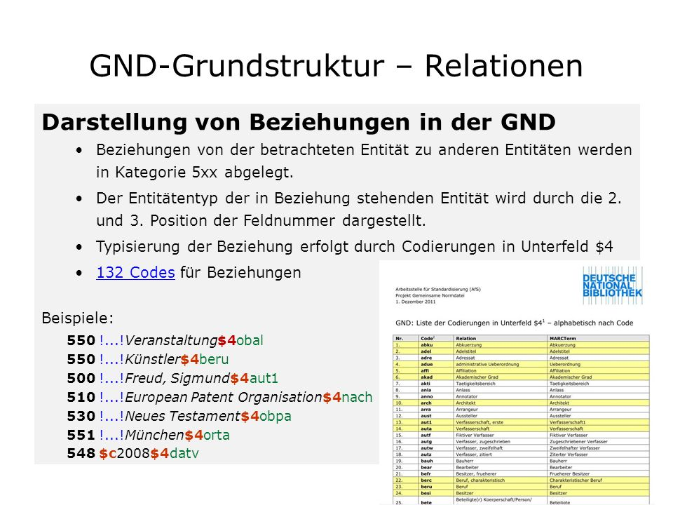 GND-Grundstruktur – Relationen