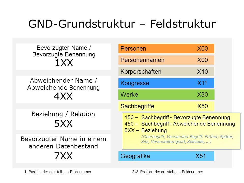 GND-Grundstruktur – Feldstruktur