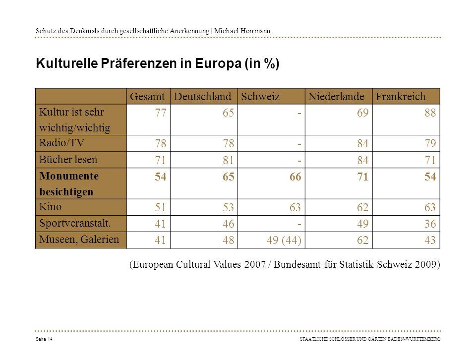 Kulturelle Präferenzen in Europa (in %)