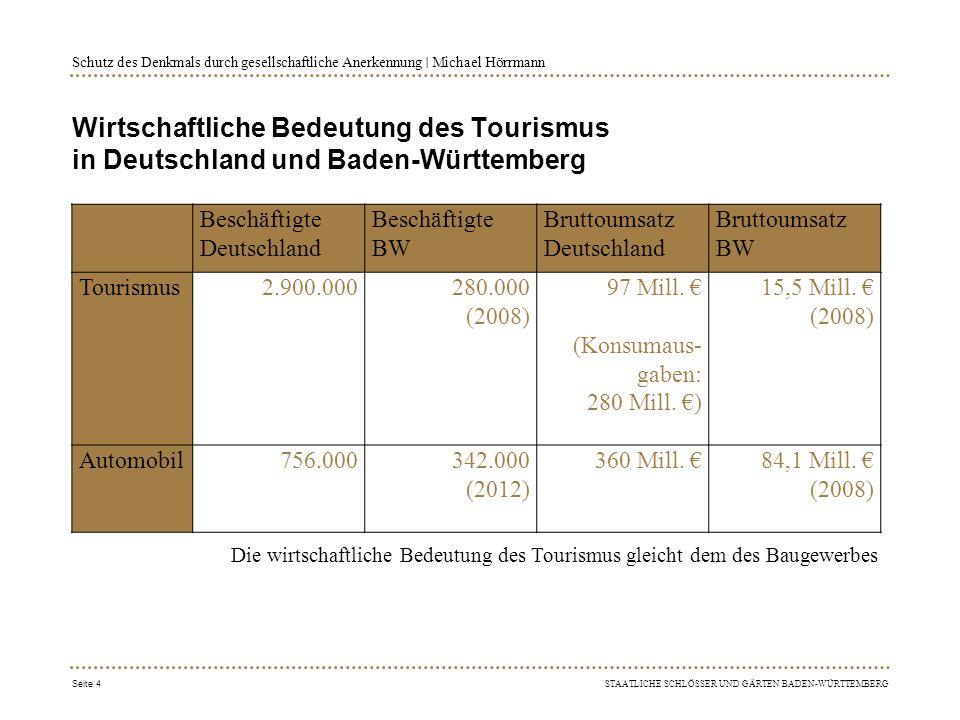 Schutz des Denkmals durch gesellschaftliche Anerkennung ∣ Michael Hörrmann