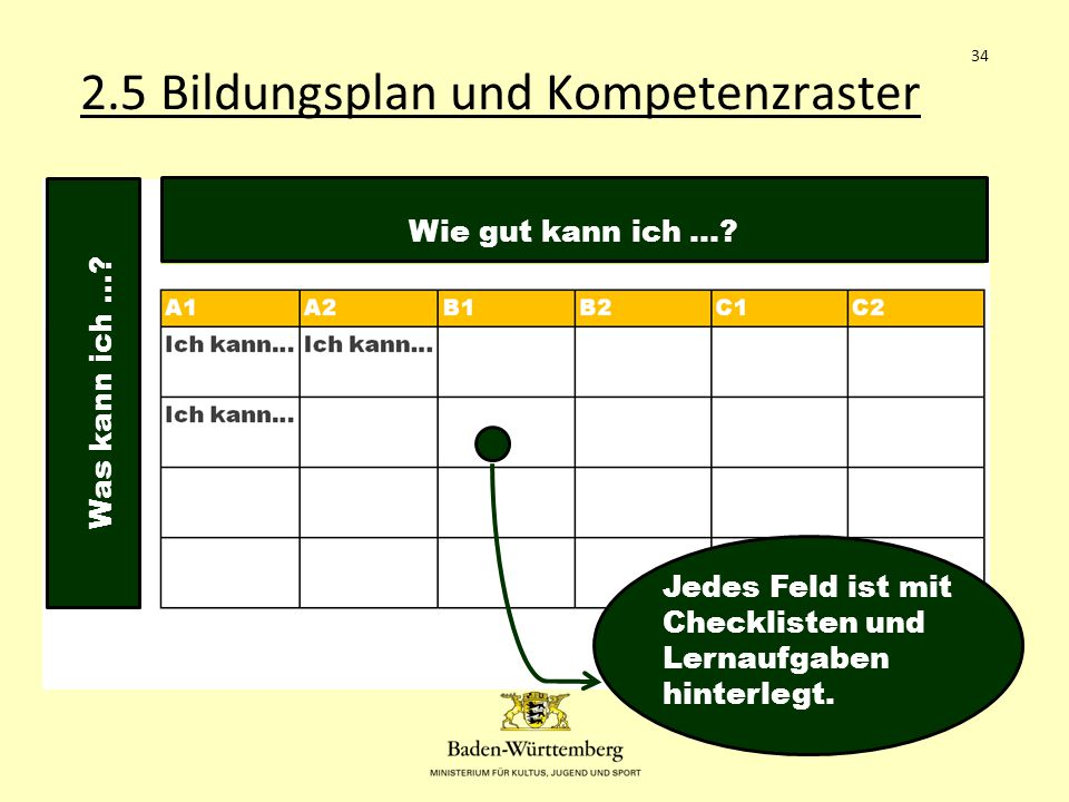 2.5 Bildungsplan und Kompetenzraster