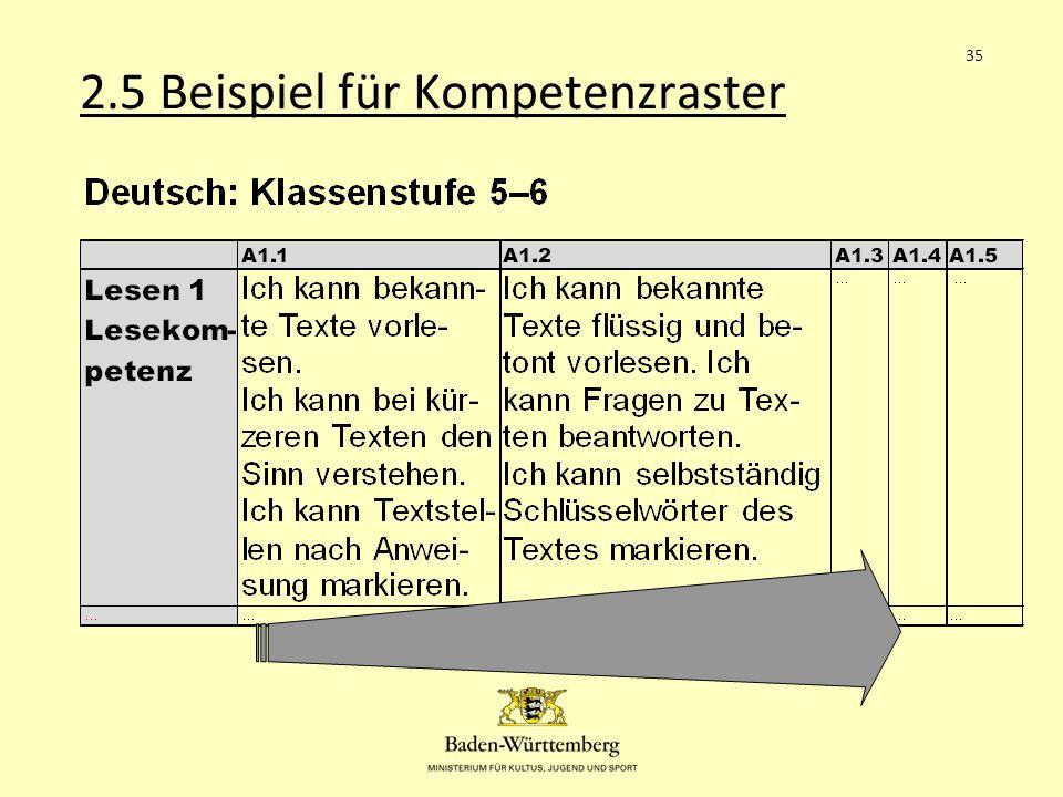 2.5 Beispiel für Kompetenzraster