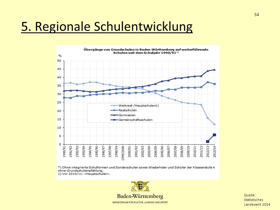 5. Regionale Schulentwicklung