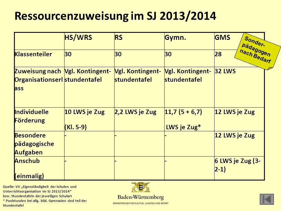 Ressourcenzuweisung im SJ 2013/2014