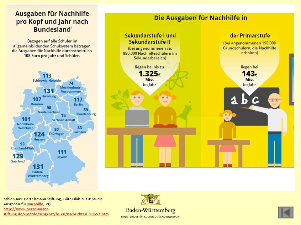 Zahlen aus: Bertelsmann-Stiftung, Gütersloh 2010: Studie Ausgaben für Nachhilfe, vgl.