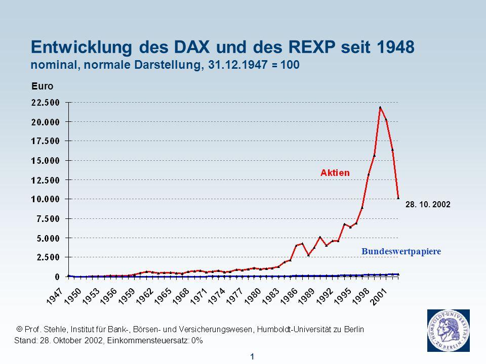 Entwicklung des DAX und des REXP seit 1948 nominal, logarithmische Darstellung, 31.12.1947 = 100