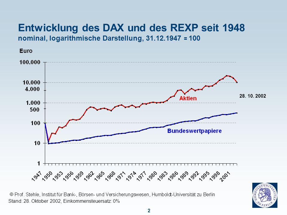 Einschnitt für Aktionäre durch die Währungs-reform im Juli 1948