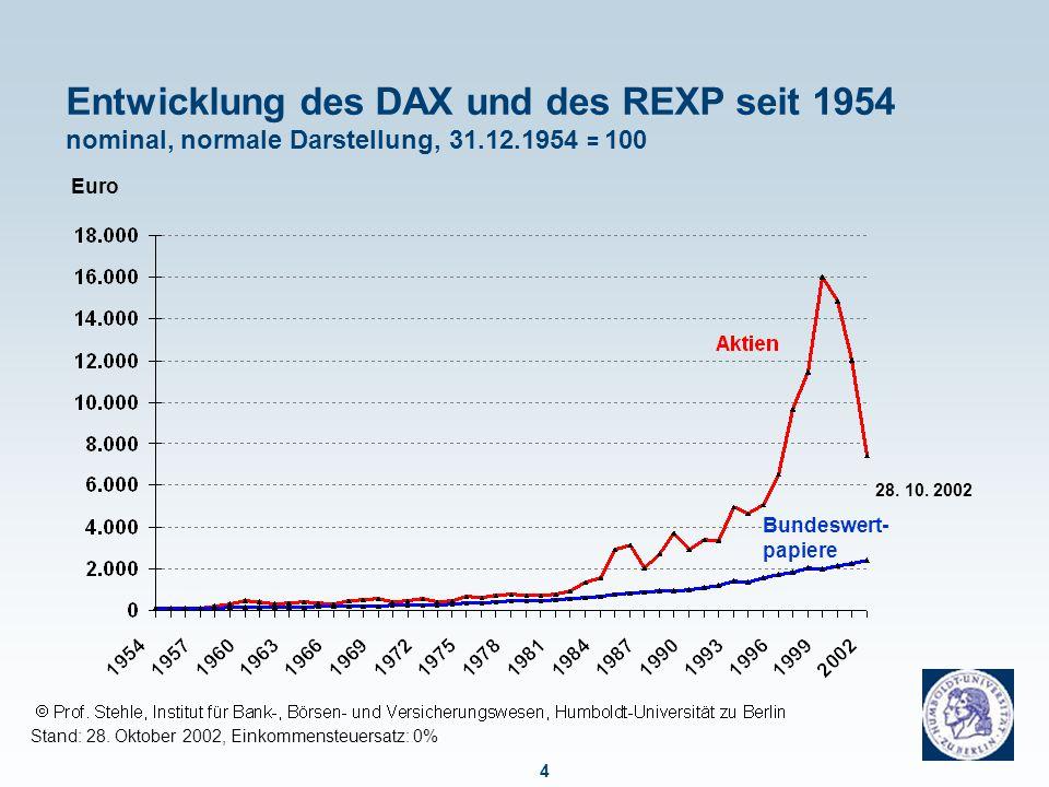Entwicklung des DAX und des REXP seit 1954 nominal, logarithmische Darstellung 31.12.1954 = 100