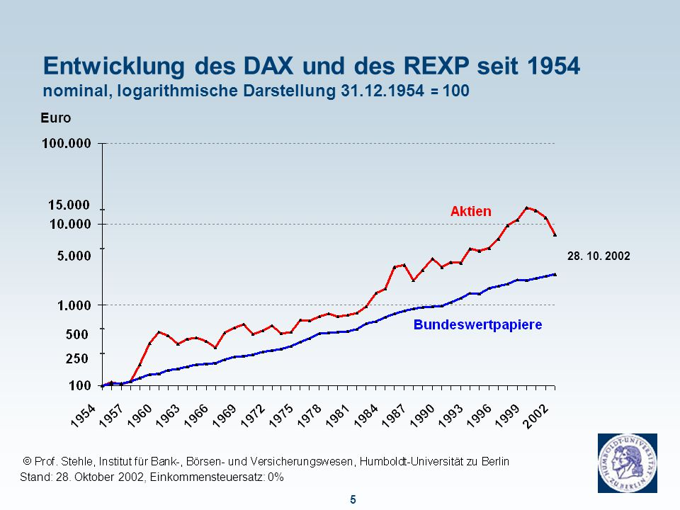 Fakt 1: Der aktuelle Kursrückschlag des DAX ist stärker