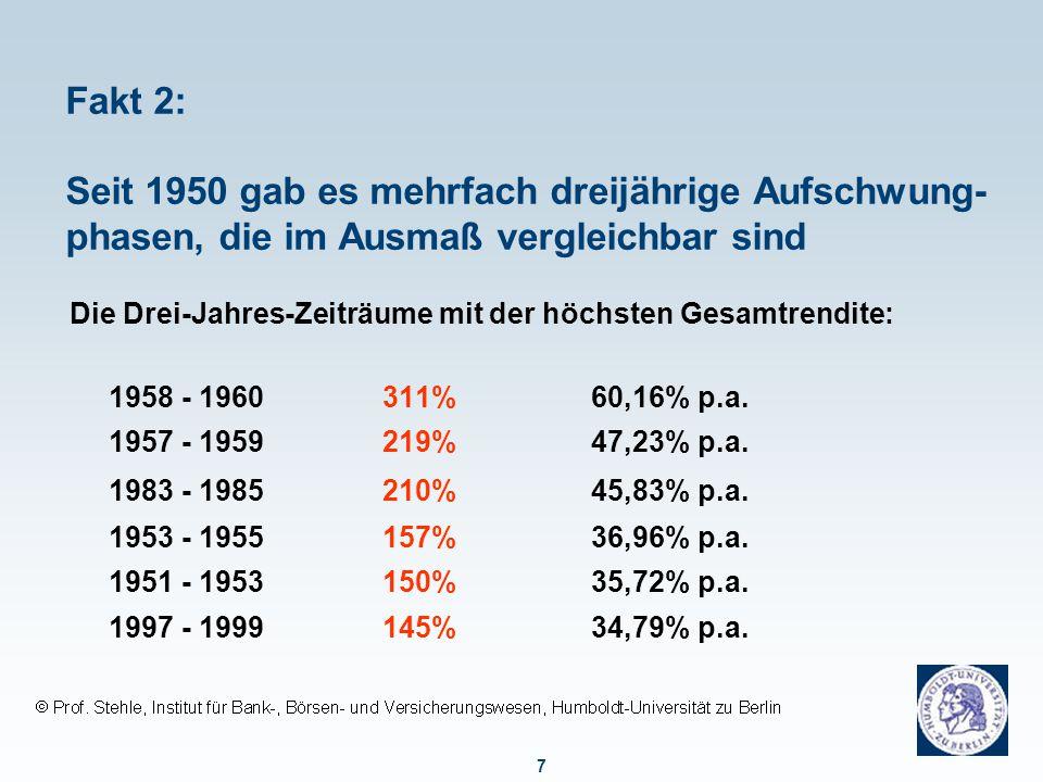 Fakt 3: Mittelfristig zeigten Aktien zumeist eine über-legene Wertentwicklung