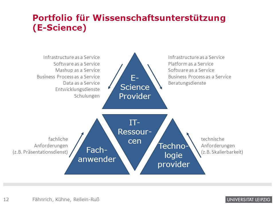 Portfolio für Wissenschaftsunterstützung (E-Science)