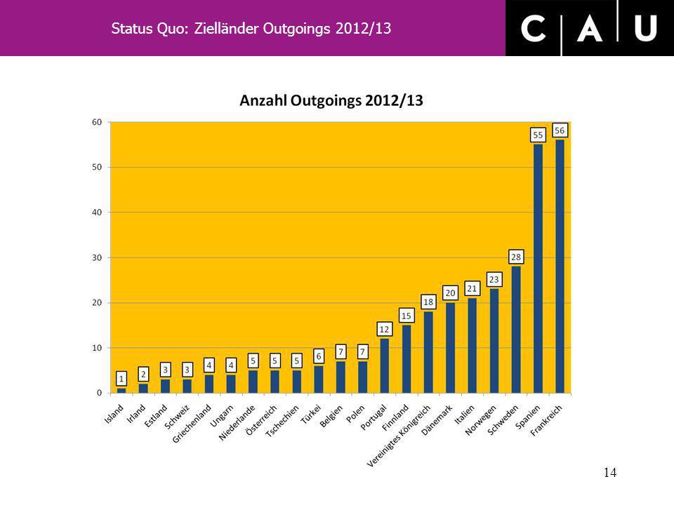Status Quo: Zielländer Outgoings 2012/13