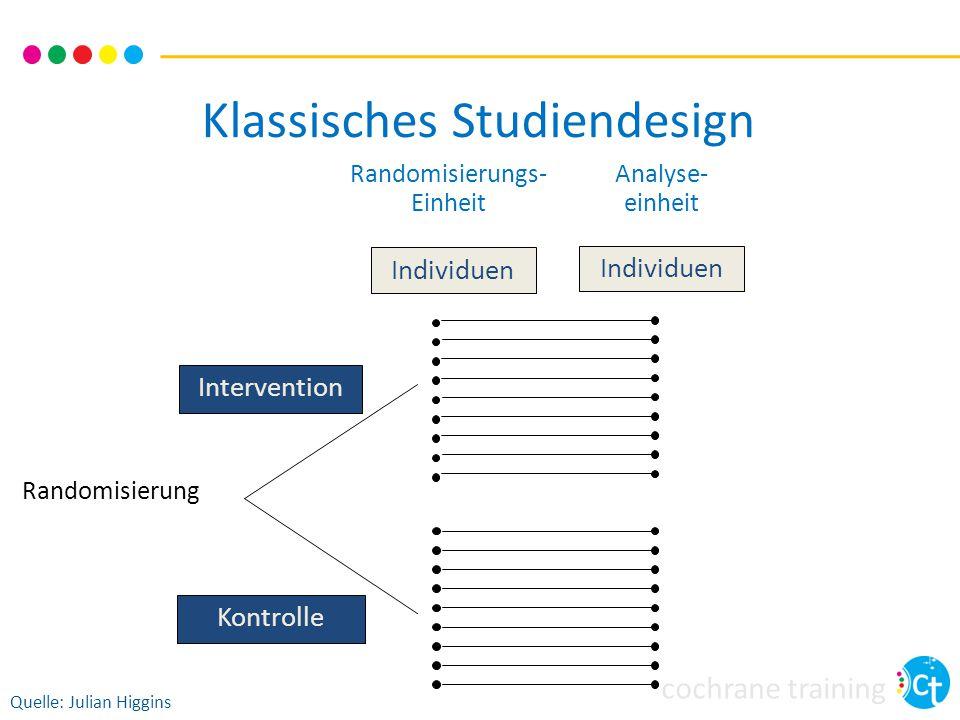 Klassisches Studiendesign