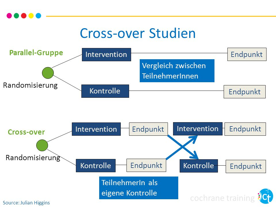 Cross-over Studien Intervention Kontrolle Endpunkt Randomisierung