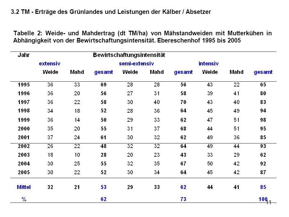 3.2 TM - Erträge des Grünlandes und Leistungen der Kälber / Absetzer