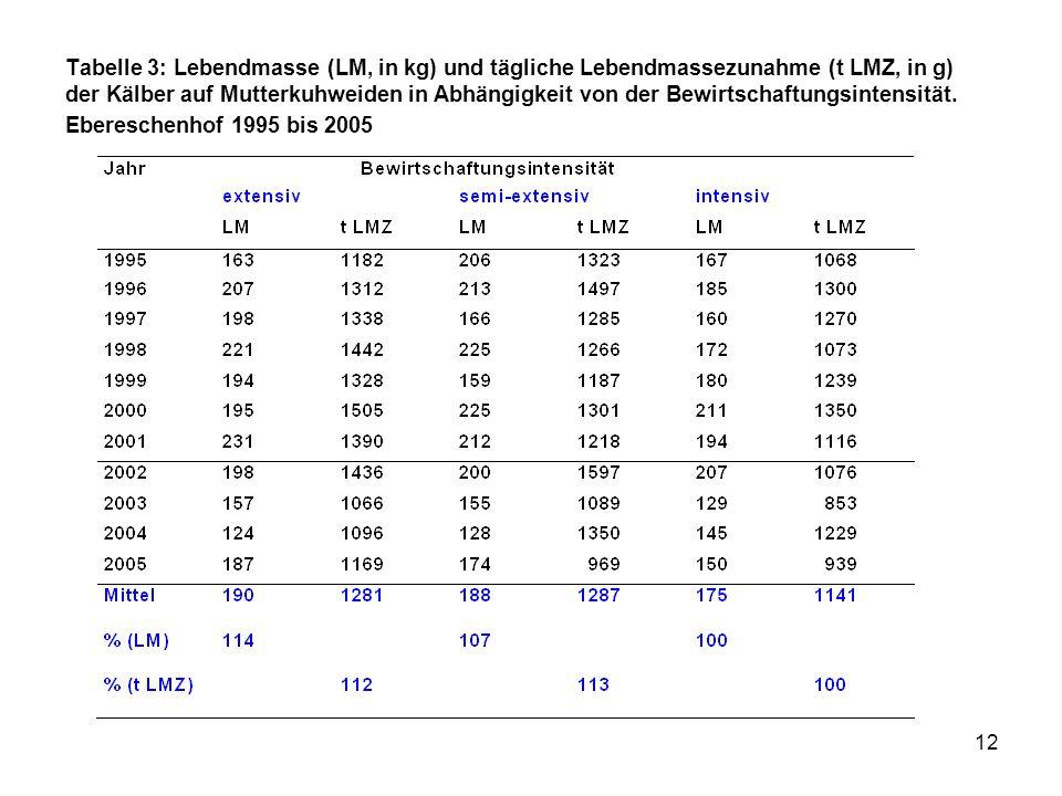 Tabelle 3: Lebendmasse (LM, in kg) und tägliche Lebendmassezunahme (t LMZ, in g) der Kälber auf Mutterkuhweiden in Abhängigkeit von der Bewirtschaftungsintensität.