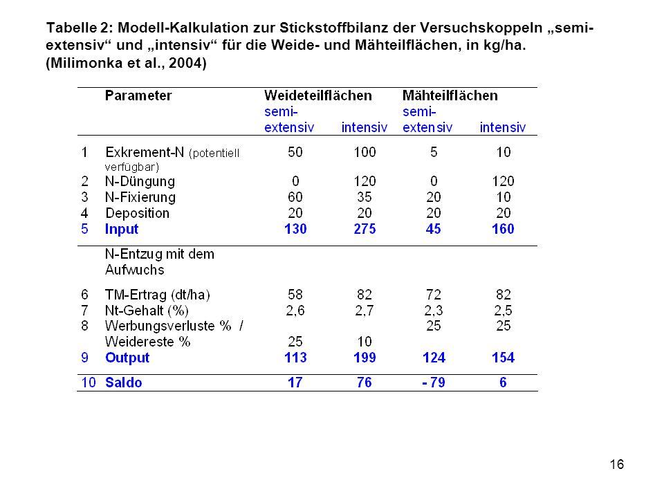 """Tabelle 2: Modell-Kalkulation zur Stickstoffbilanz der Versuchskoppeln """"semi-extensiv und """"intensiv für die Weide- und Mähteilflächen, in kg/ha."""