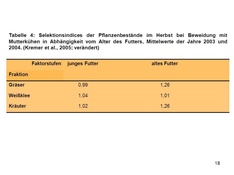Tabelle 4: Selektionsindices der Pflanzenbestände im Herbst bei Beweidung mit Mutterkühen in Abhängigkeit vom Alter des Futters, Mittelwerte der Jahre 2003 und 2004. (Kremer et al., 2005; verändert)