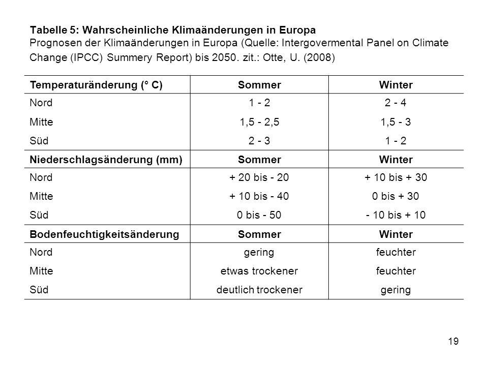 Tabelle 5: Wahrscheinliche Klimaänderungen in Europa Prognosen der Klimaänderungen in Europa (Quelle: Intergovermental Panel on Climate Change (IPCC) Summery Report) bis 2050. zit.: Otte, U. (2008)