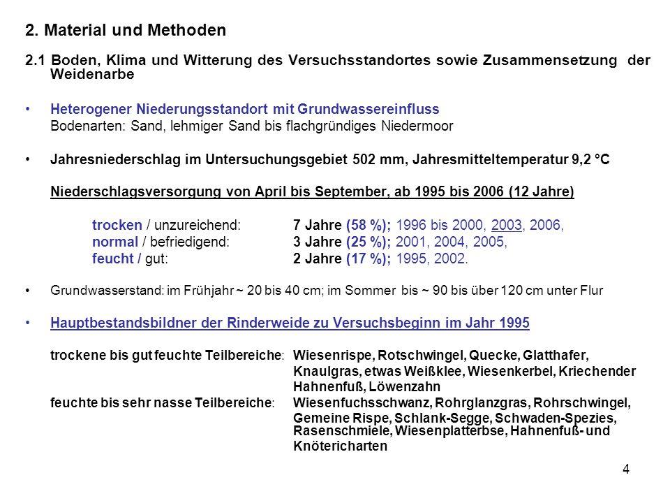 2. Material und Methoden 2.1 Boden, Klima und Witterung des Versuchsstandortes sowie Zusammensetzung der Weidenarbe.