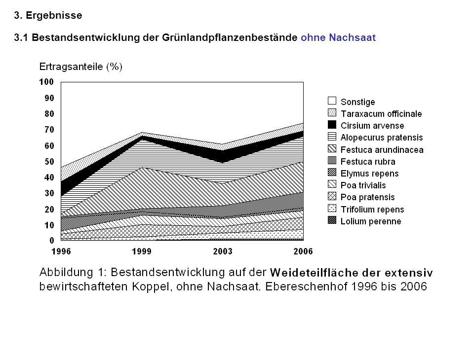 3. Ergebnisse 3.1 Bestandsentwicklung der Grünlandpflanzenbestände ohne Nachsaat