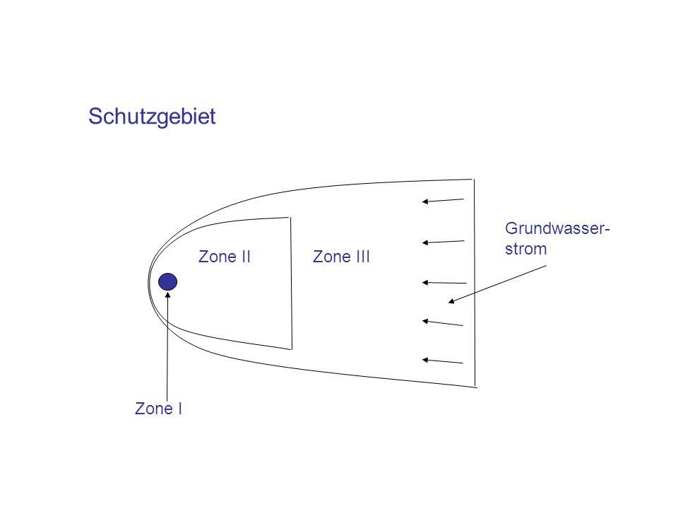 Schutzgebiet Grundwasser- strom Zone II Zone III Zone I