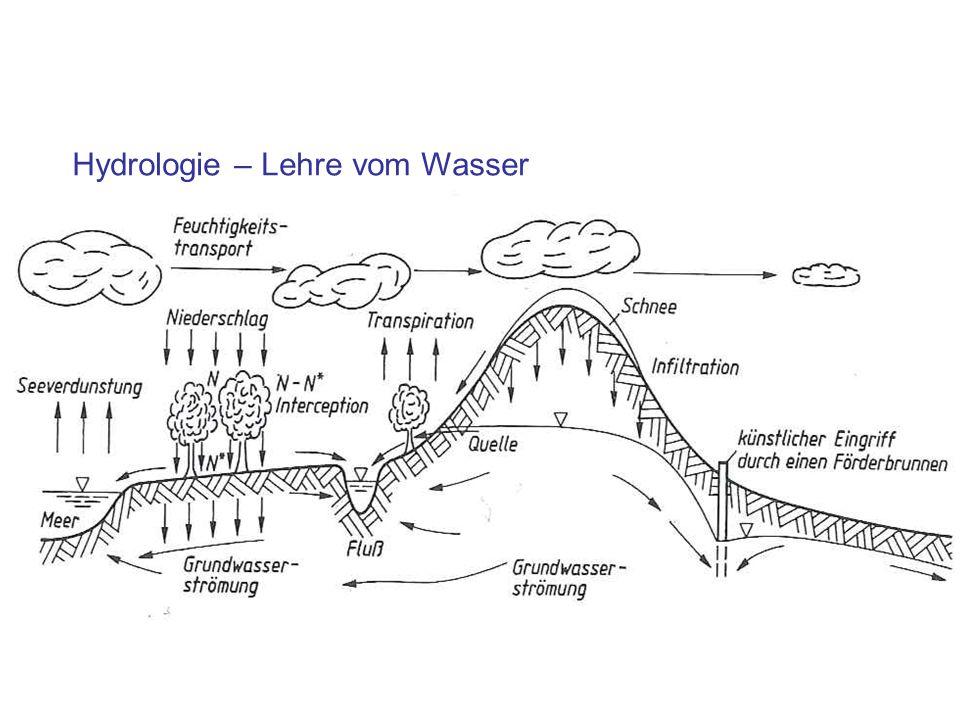 Hydrologie – Lehre vom Wasser