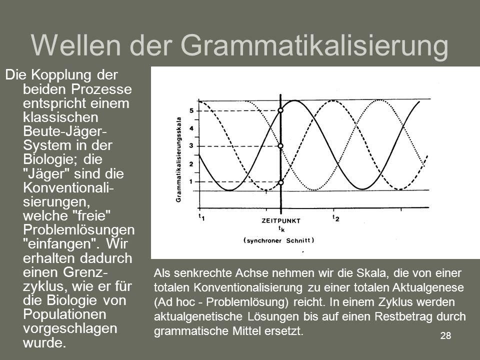 Wellen der Grammatikalisierung