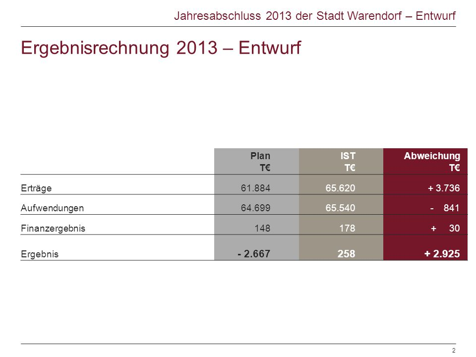 Ergebnisrechnung 2013 – Entwurf