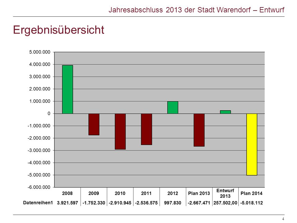 Ergebnisübersicht Jahresabschluss 2013 der Stadt Warendorf – Entwurf