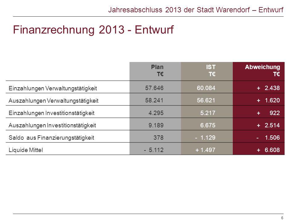 Finanzrechnung 2013 - Entwurf