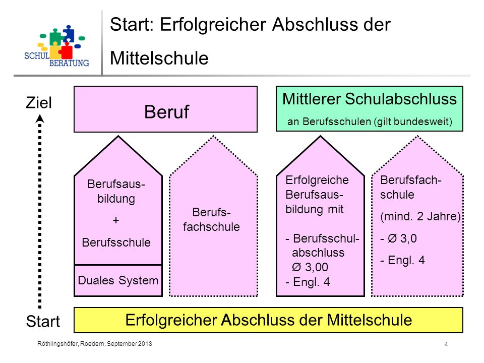 Start: Erfolgreicher Abschluss der Mittelschule