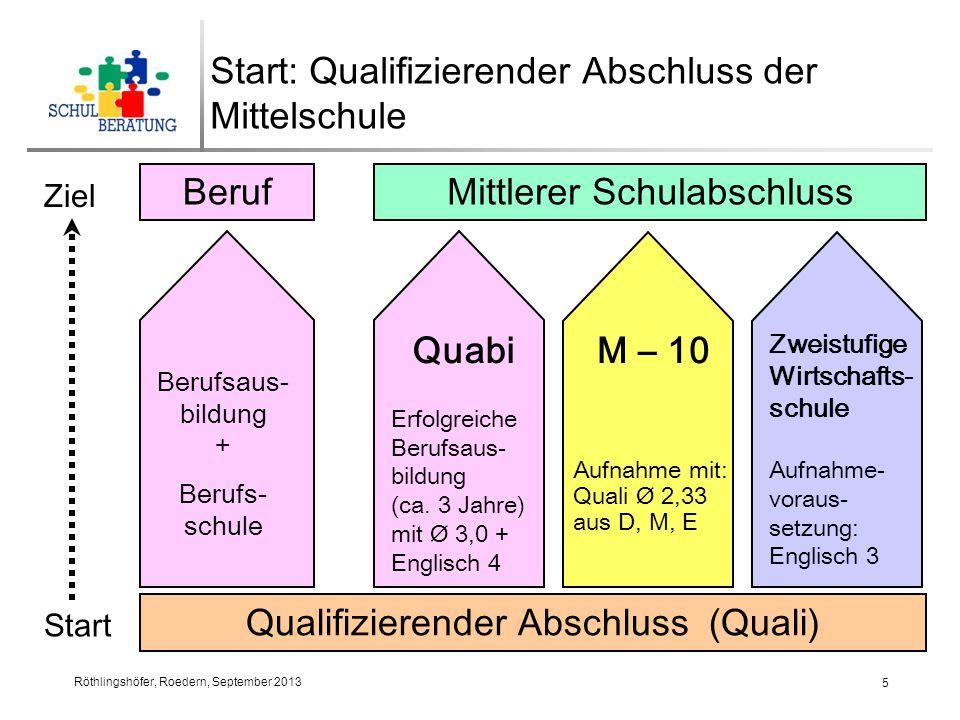 Start: Qualifizierender Abschluss der Mittelschule