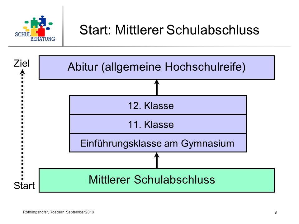 Start: Mittlerer Schulabschluss