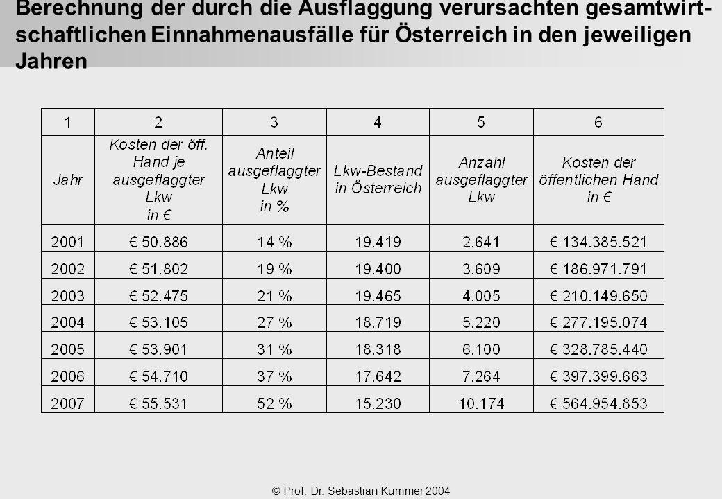 Berechnung der durch die Ausflaggung verursachten gesamtwirt-schaftlichen Einnahmenausfälle für Österreich in den jeweiligen Jahren