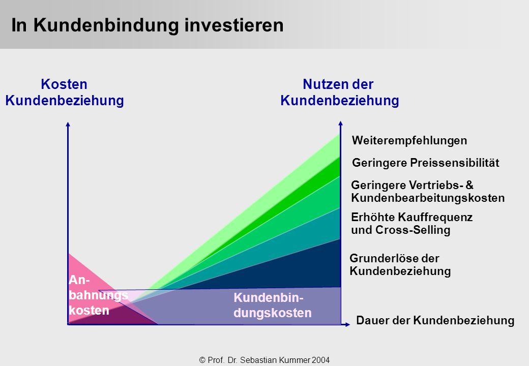 In Kundenbindung investieren