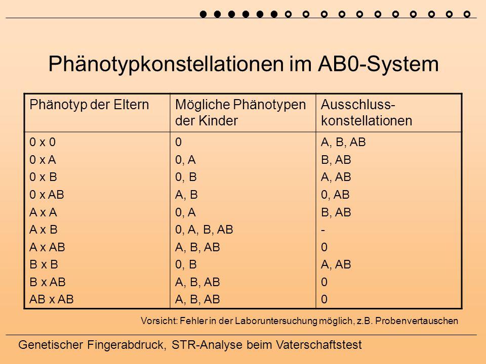 Phänotypkonstellationen im AB0-System