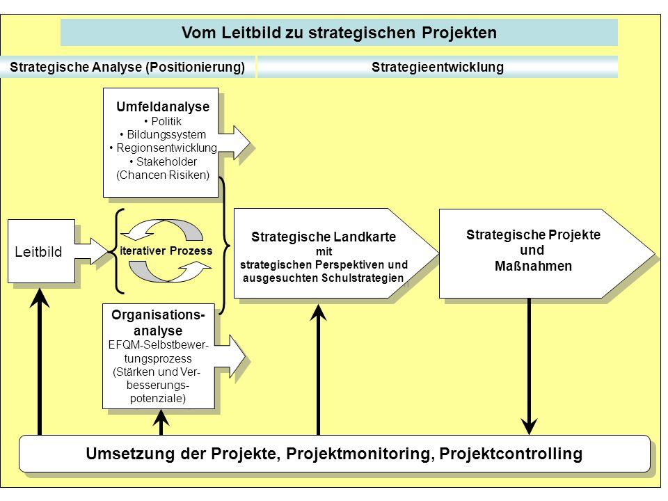 Vom Leitbild zu strategischen Projekten