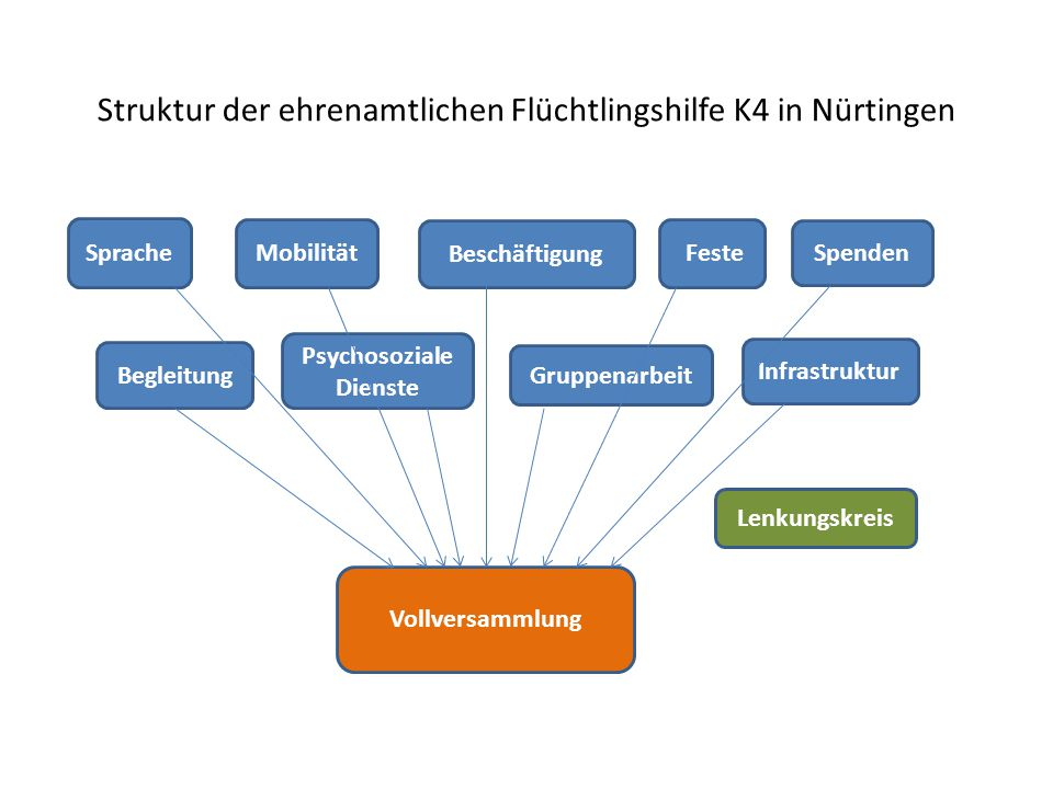 Struktur der ehrenamtlichen Flüchtlingshilfe K4 in Nürtingen